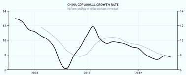 Chinese overheidsschuld stijgt tot 50%