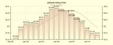 Groeiende risico's voor Duitse beurs